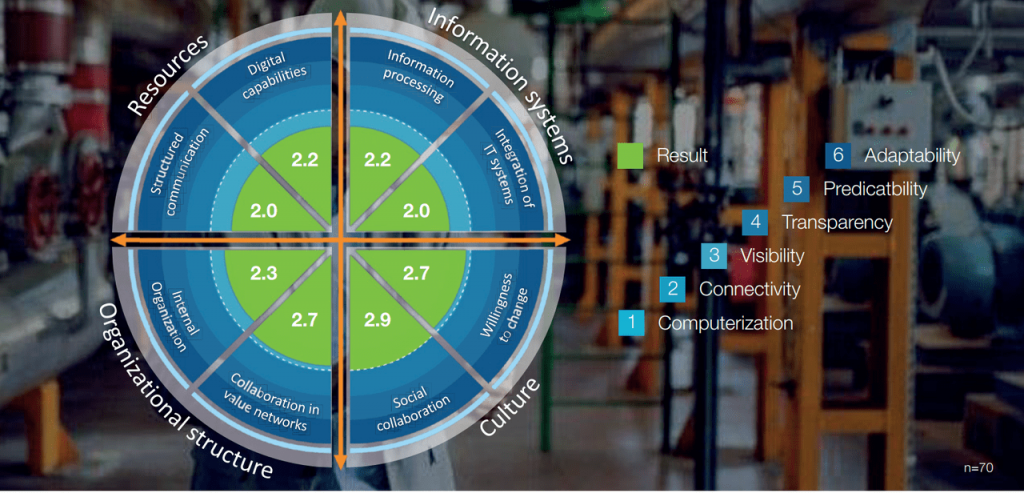 Industrie 4.0 Maturity Scan
